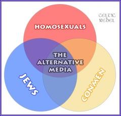 alternative media venn